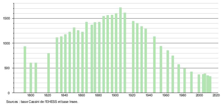 Histogramme de l'évolution démographique
